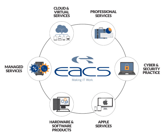 EACS-icons-diagram