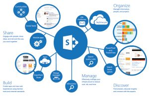 WHY-SHAREPOINT-ONLINE